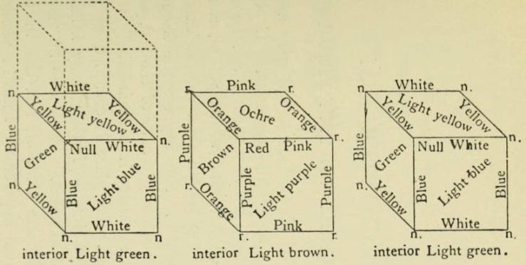 Fig. 1. Endless attributes.